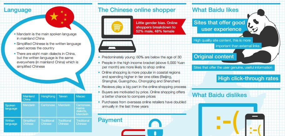 E-commerce & Search in China