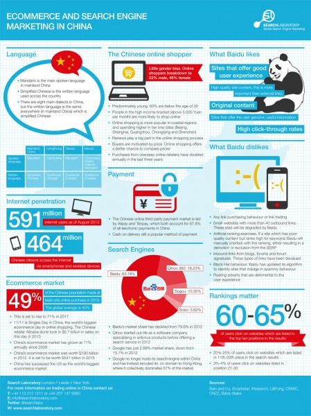Ecommerce and Search Engine Marketing in China Infographic