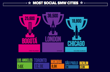 Most Social SMW Cities