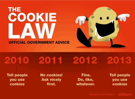 The Cookie Law Summarised by Sitebeam