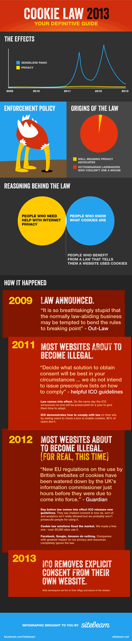 The Cookie Law 2013 - Your Definitive Guide by Sitebeam