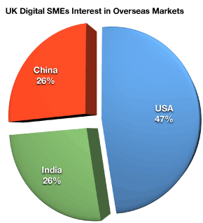 UK Digital SMEs Interest in Overseas Markets