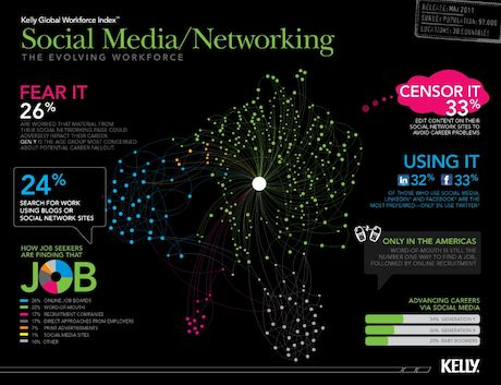Social Media/Networking, The Evolving Workforce