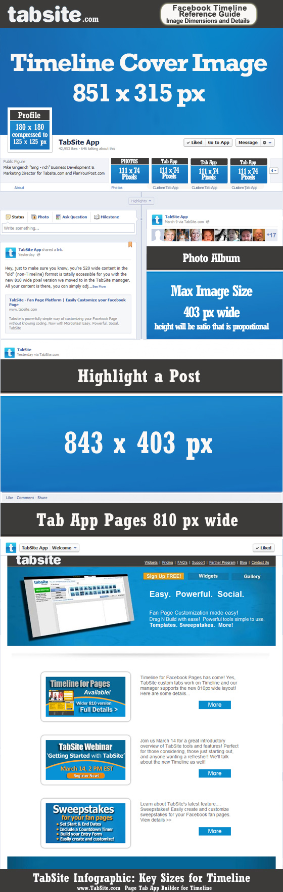 tabsite timeline infographic