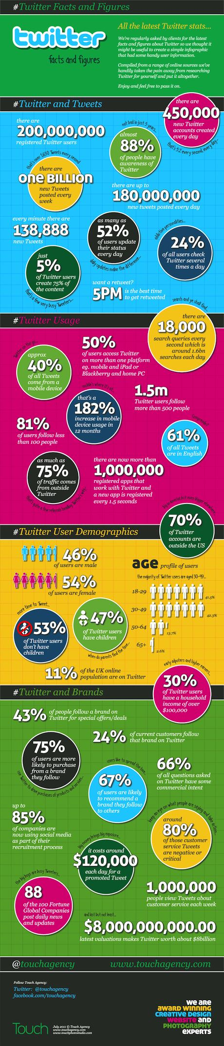 Twitter: Faces & Figures - Infographic by Touch Agency