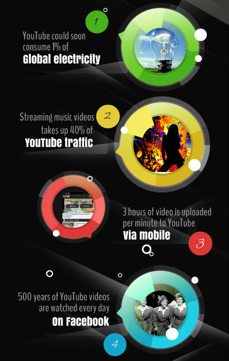 YouTube Infographic by LimeTree